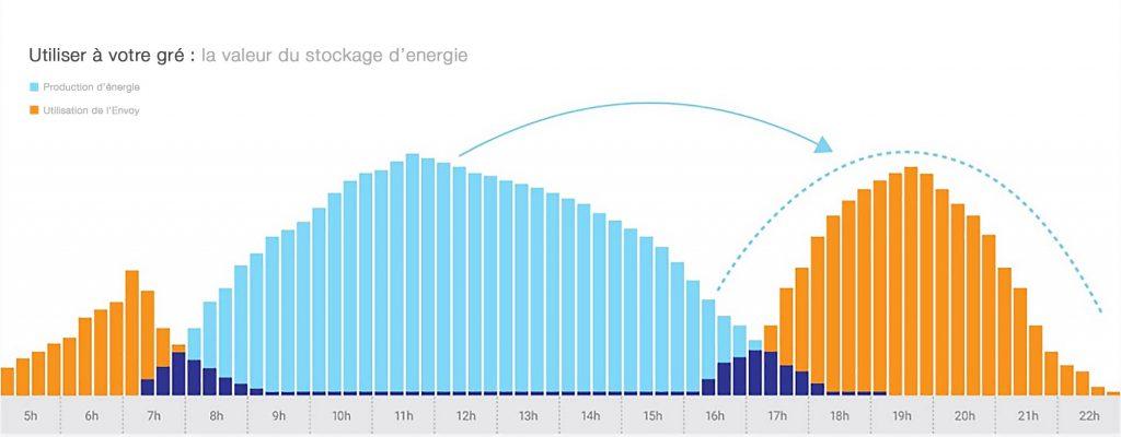 graphique-consomation-solaire